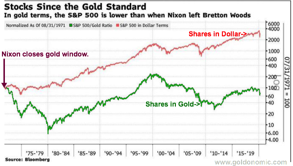 stocks versus gold since 1971