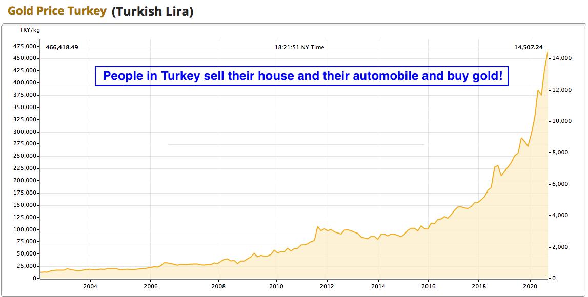 turkey gold 2020 09 12