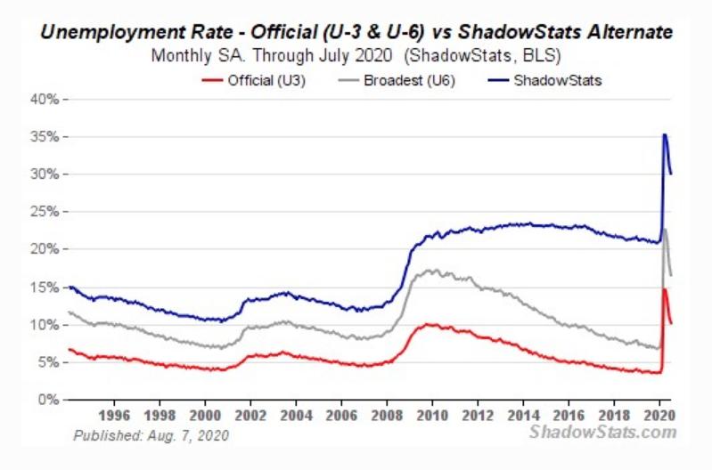 unemployment 2020 08 15