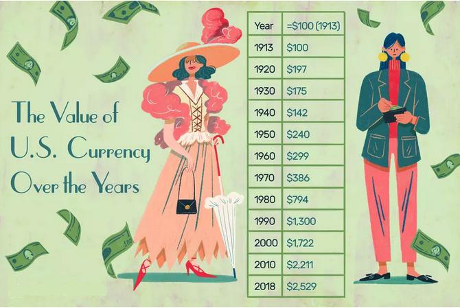 de waarde van de dollar door de jaren heen