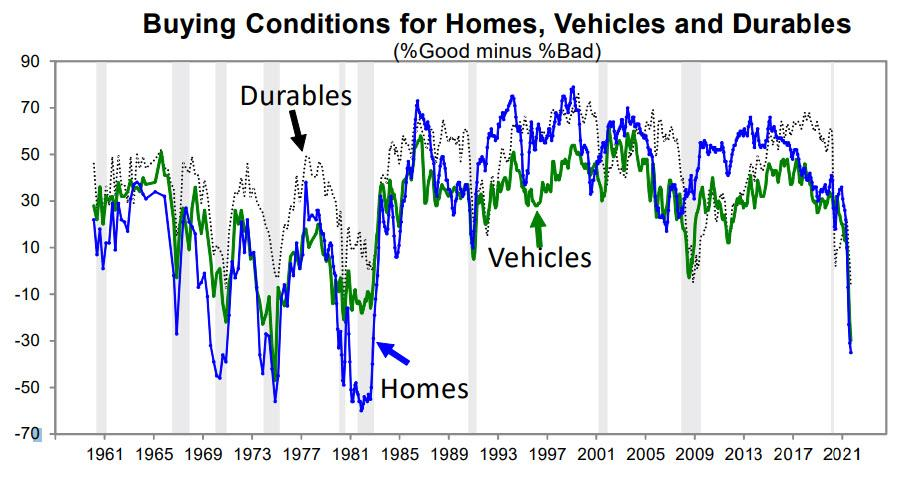 buying conditions worst since 1980