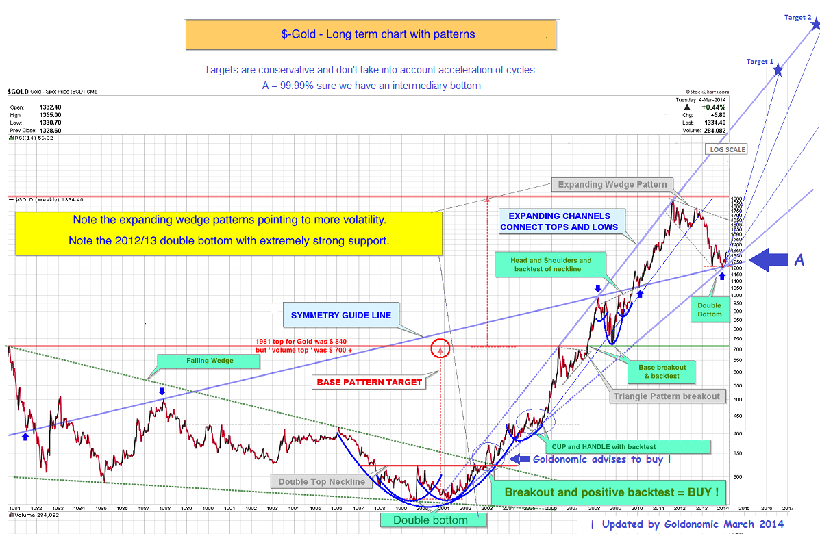 GOLD-long term march 2014