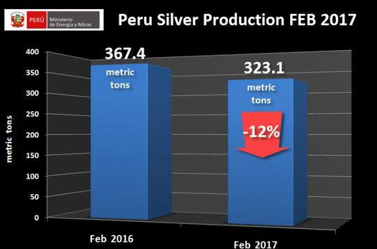 Silver prod 2 2017
