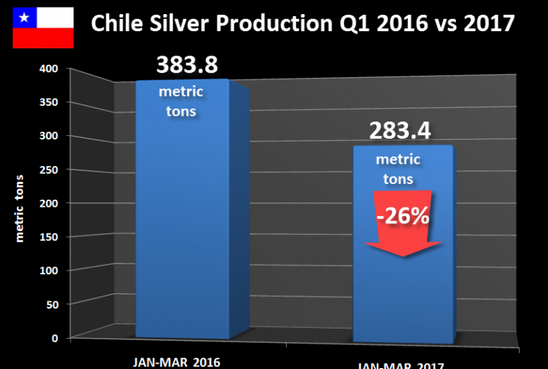 Silver prod 2017