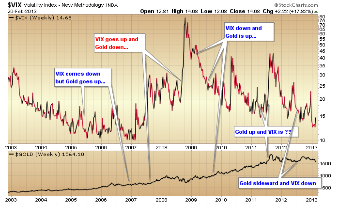 VIX and Gold feb13
