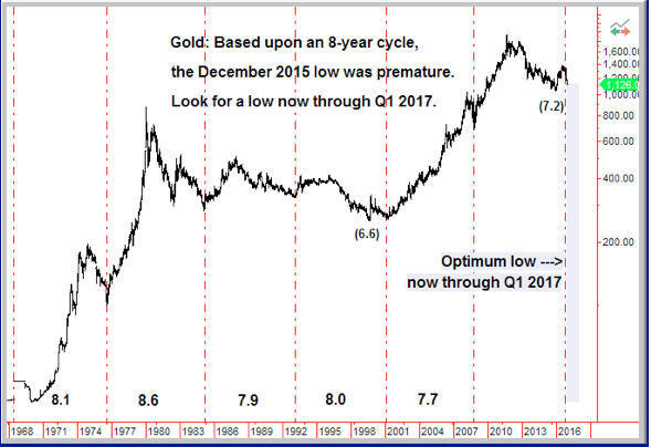 gold cycles 2016-12-29
