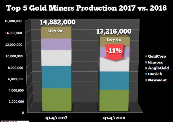 gold production 2017   2018