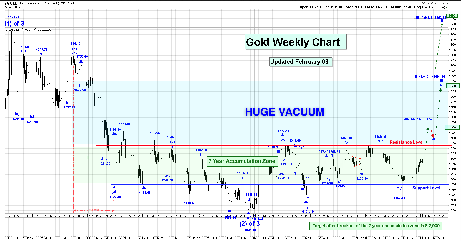 gold weekly feb19