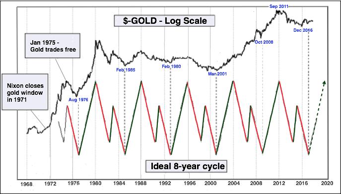 ideal gold cycle