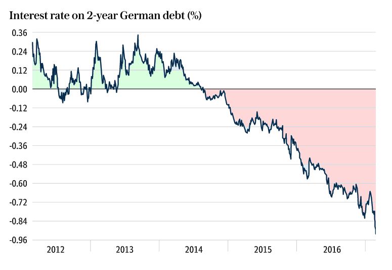2 year german goverment debt