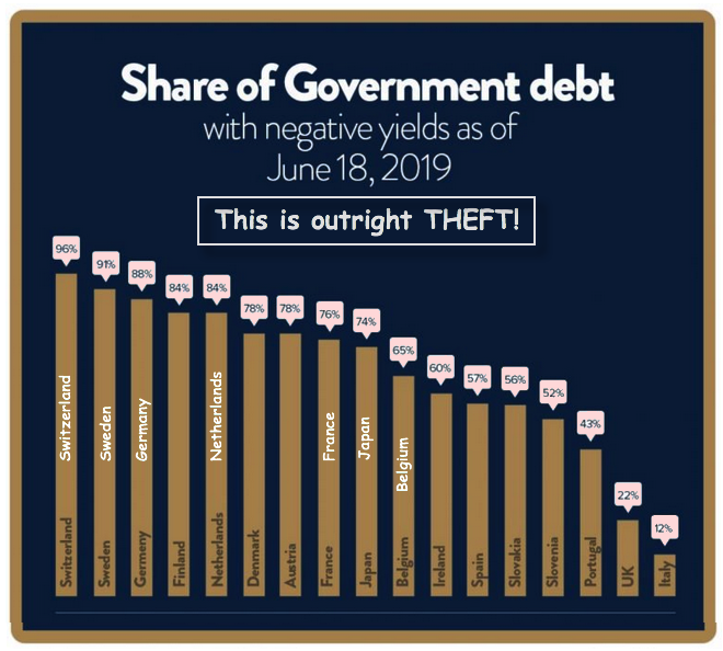 debt at negative interest 2019 06 27