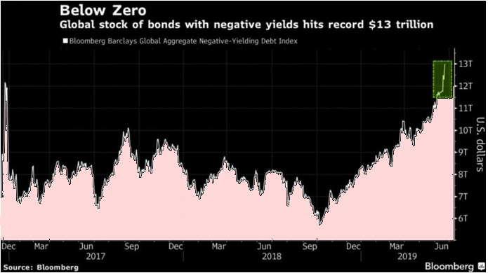 negative yielding bonds 2019 07 01