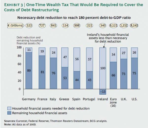 European wealth tax