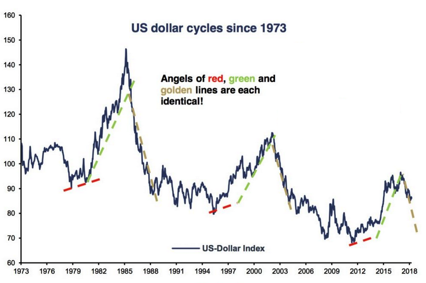 dollar cycles since 1973