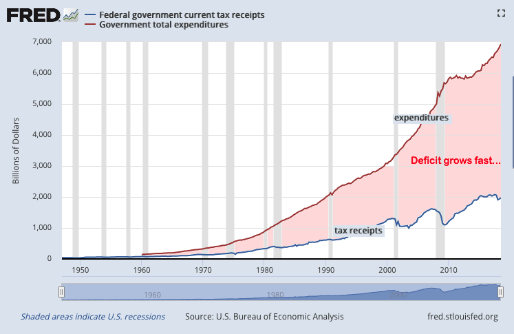 Federal deficit and debt Nov 2010