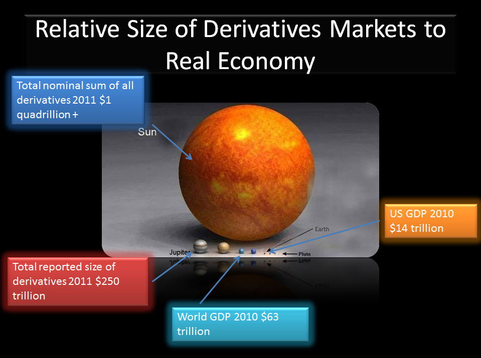 derivatives-markets-relative-to-real-economy-aug-2011