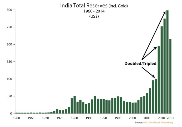 India reserves 2014