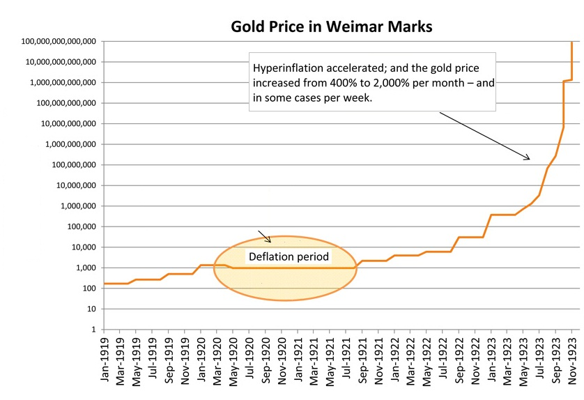 Weimar gold