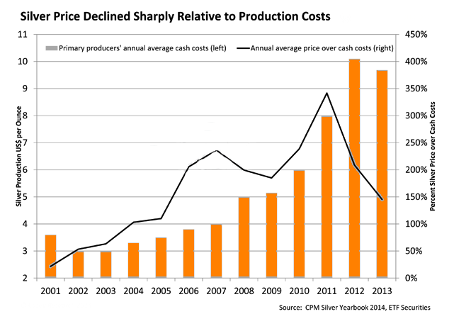 Silver prod costs2014