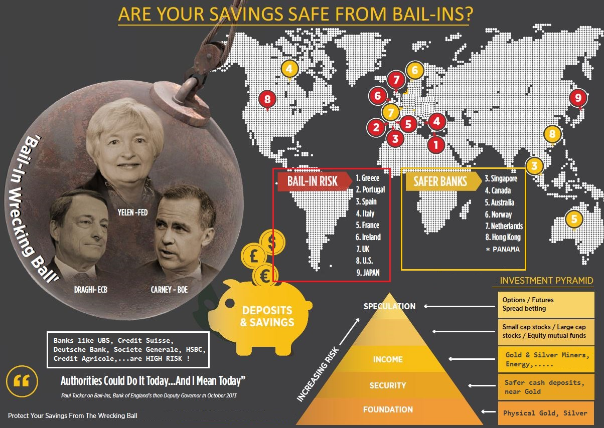 Bail In adjusted Edition