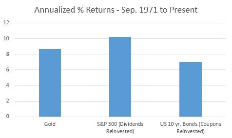 annualized-returns