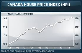 canadian house price index