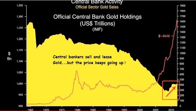 central bank gold sales versus price