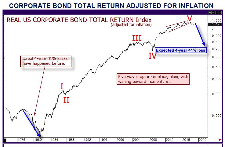 Corp bond total return 2018 12 18