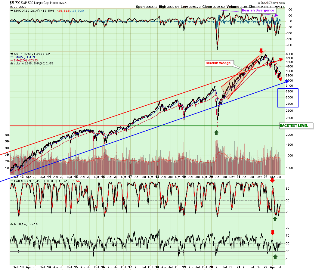 SPX candle2