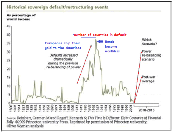debt restructuring events