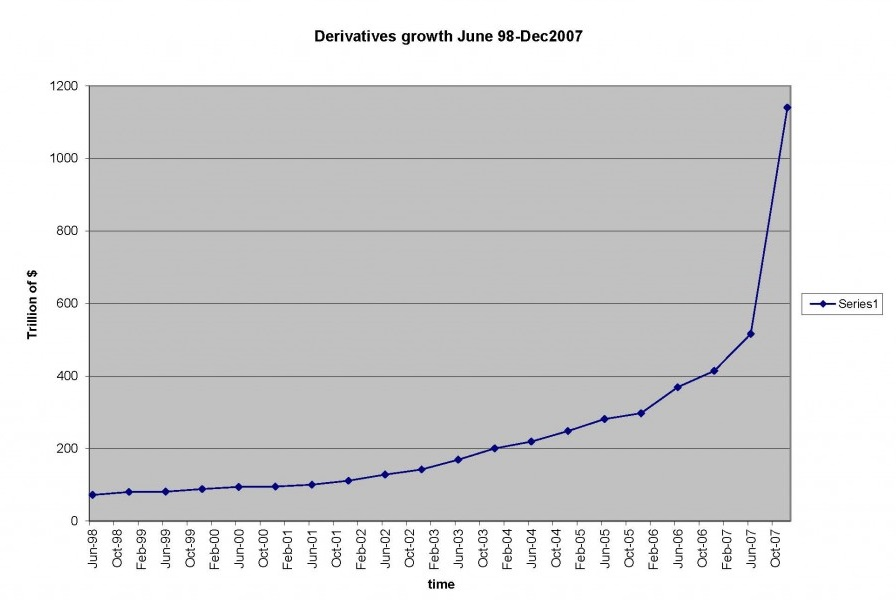 derivativesgrowth