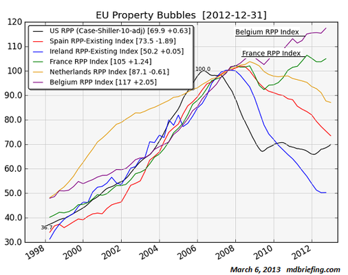 eu bubble