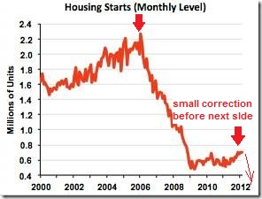 housing starts usa mar12