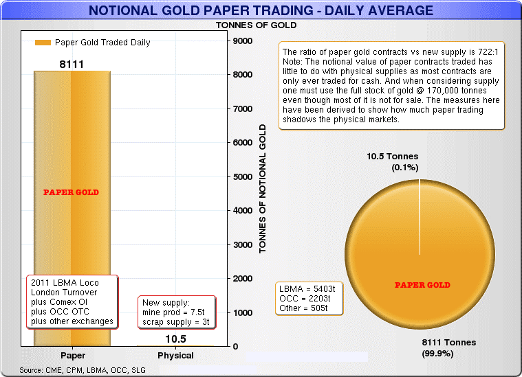paper versus physical gold