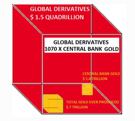 total derivatives versus gold 2018 03 15