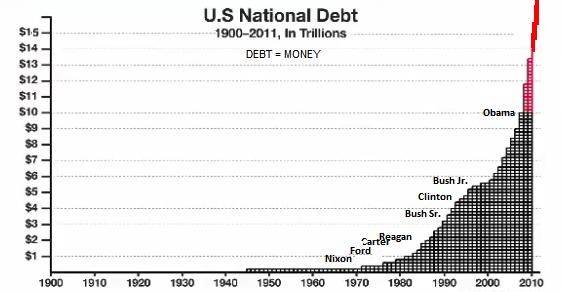 us debt since 1900